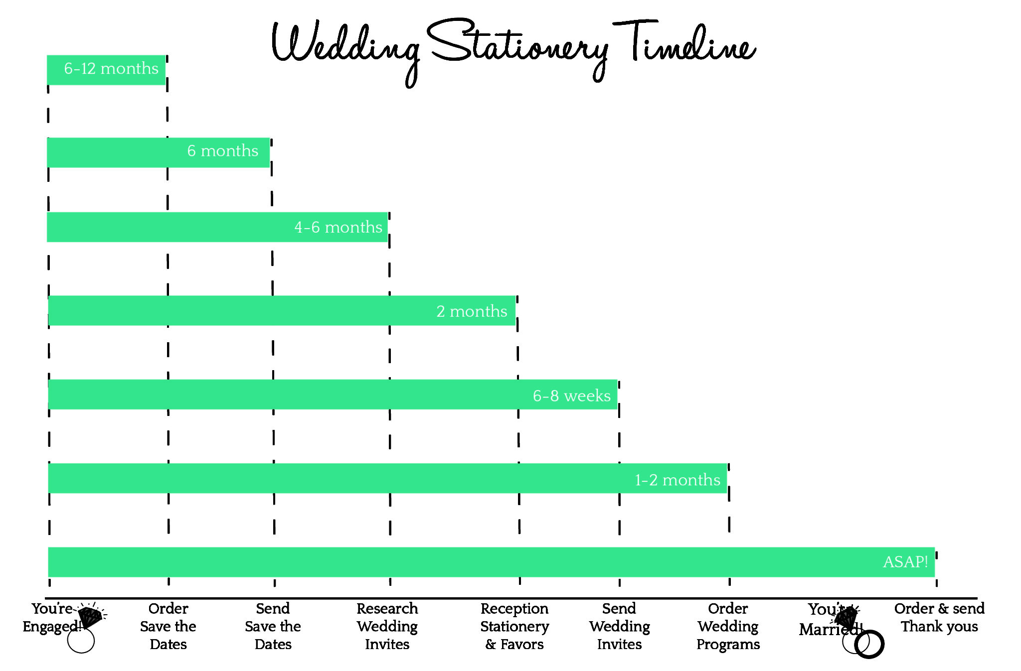 your wedding stationery timeline hitch studio